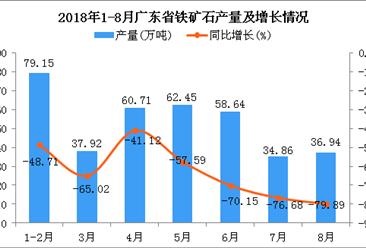2018年1-8月广东省铁矿石产量及增长情况分析:同比下降64.45%