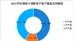 2018首屆鄱陽湖龍蝦節開幕!一文看懂江西省小龍蝦產業發展現狀(圖)
