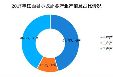 2018首届鄱阳湖龙虾节开幕!一文看懂江西省小龙虾产业发展现状(图)