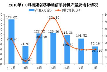 2018年1-8月福建省手机产量为1089.44万台 同比增长359.9%