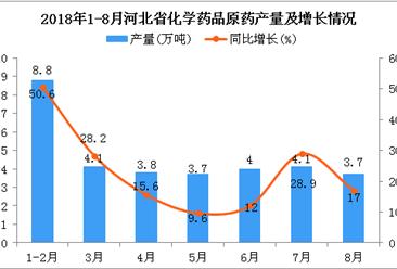 2018年1-8月河北省化学药品原药产量及增长情况分析:同比增长25.8%