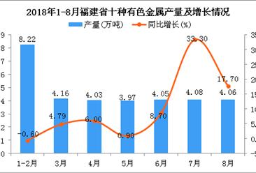 2018年1-8月福建省十种有色金属产量同比增长7.5%(附图)