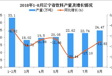 2018年1-8月辽宁省饮料产量为160.53万吨 同比下降13.45%