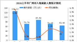 2018年1-6月广州市入境旅游数据:旅游收入增长9.8%(附图)