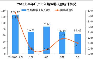 2018年1-6月广州市入境旅游数据统计:旅游收入增长9.8%(附图)