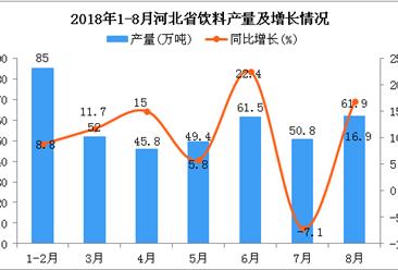 2018年1-8月河北省饮料产量为406.4万吨 同比增长10.7%