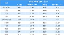 2018年1-8月全国日用品类零售情况分析:零售额同比增长12.8%(表)