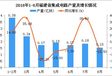 2018年1-8月福建省集成电路产量及增长情况分析:同比下降6.9%