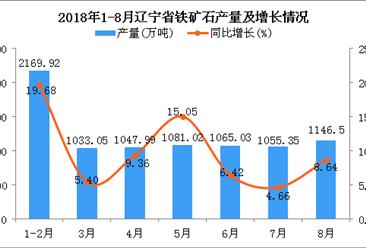 2018年1-8月辽宁省铁矿石产量为8598.86万吨 同比增长10.87%