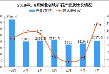 2018年1-8月河北省铁矿石产量为15443.8万吨 同比增长3.1%