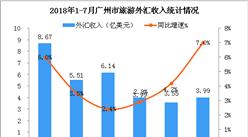 2018年1-7月广州市入境旅游数据(附图)