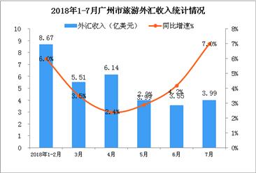 2018年1-7月广州市入境旅游数据统计(附图)