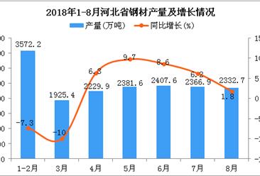 2018年1-8月河北省钢材产量为17216.3万吨 同比增长1.5%