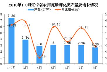 2018年1-8月辽宁省农用氮磷钾化肥产量为25.5万吨 同比下降16.26%