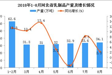 2018年1-8月河北省乳制品产量为257.5万吨 同比增长6%
