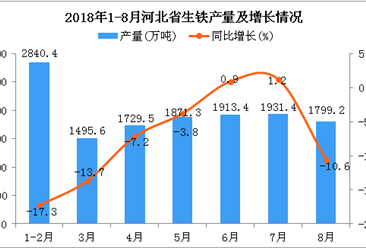 2018年1-8月河北省生铁产量为13580.8万吨 同比下降9.6%