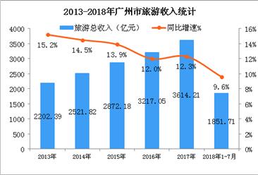 以旅游带动乡村振兴   2018年广州旅游业步入黄金发展期(图)
