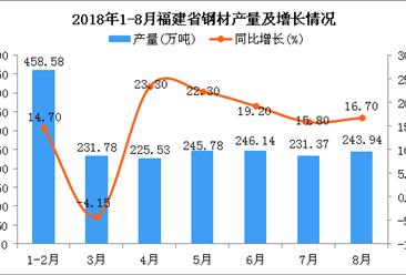 2018年1-8月福建省钢材产量为1829.96万吨 同比增长15.2%