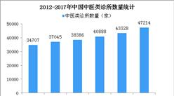 2017年中医诊所47214家 2018中医诊所竞争格局分析(图)
