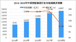 2018年中國智能制造行業市場分析及預測:市場規模將超1.6萬億元(圖)