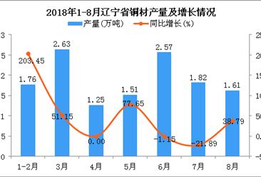 2018年1-8月辽宁省铜材产量为13.15万吨 同比增长25.12%