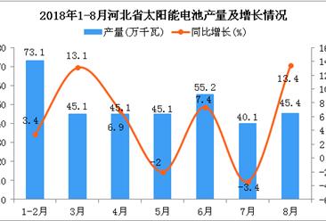 2018年1-8月河北省太阳能电池产量为349.1万千瓦 同比增长5.4%