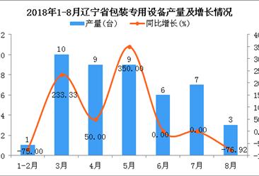 2018年1-8月辽宁省包装专用设备产量同比增长9.76%