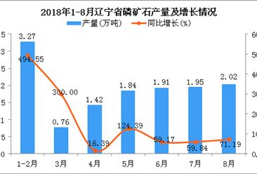 2018年1-8月辽宁省磷矿石产量为13.17万吨 同比增长106.43%