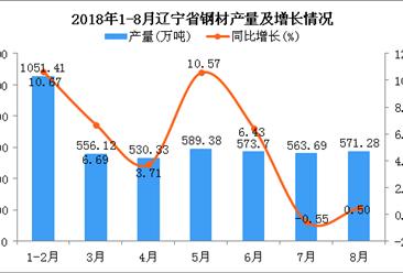2018年1-8月辽宁省钢材产量及增长情况分析:同比增长5.87%