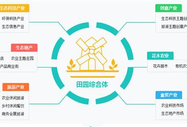 贵州首个田园综合体正式开园迎客!一文看懂我国田园综合体产业体系(图)