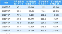 2018年8月金地集团销售简报:销售面积和销售金额双降(附图表)