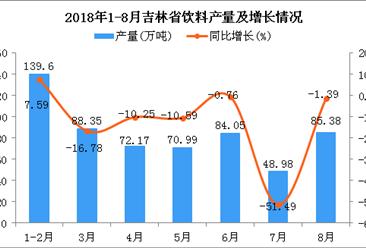 2018年1-8月吉林省饮料产量为589.52万吨 同比增长1.07%