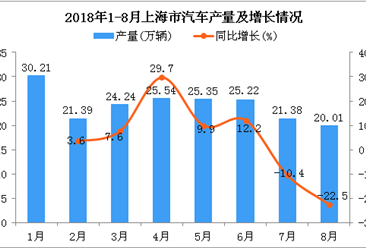 2018年1-8月上海市汽车产量为193.34万辆 同比增长4.9%