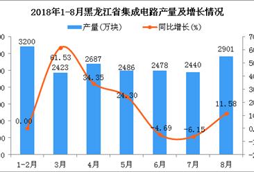 2018年1-8月黑龙江省集成电路产量及增长情况分析:同比增长12.82%(附图)