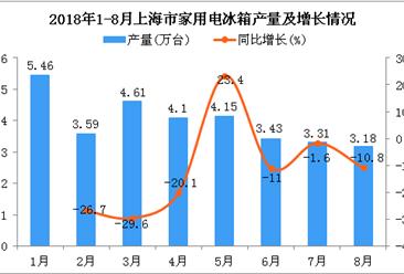 2018年1-8月上海市家用电冰箱产量及增长情况分析:同比下降11.4%