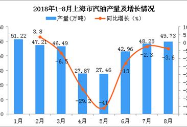 2018年1-8月上海市汽油产量为341.19万吨 同比下降10.2%