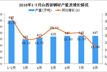 2018年1-8月山西省钢材产量为3284万吨 同比增长21.7%