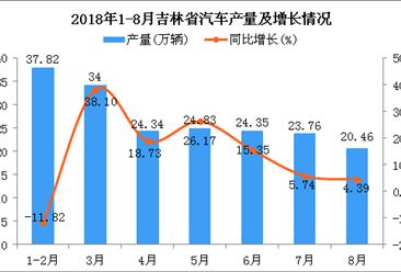 2018年1-8月吉林省汽车产量为189.56万辆 同比增长26.58%