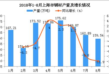 2018年1-8月上海市钢材产量为1332.66万吨 同比下降3.8%