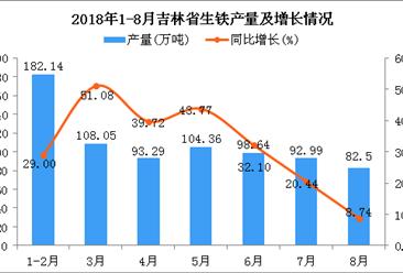 2018年1-8月吉林省生铁产量为761.97万吨 同比增长50.84%