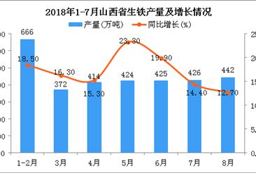 2018年1-8月山西省生铁产量为3169万吨 同比增长17.4%