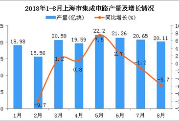 2018年1-8月上海市集成电路产量为158.94亿块 同比增长0.2%