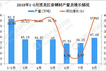 2018年1-8月黑龙江省钢材产量为340.93万吨 同比增长26.71%