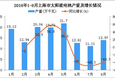 2018年1-8月上海市太阳能电池产量为131.25万千瓦 同比下降2.7%