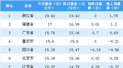 2018年9月20日全國各省市生豬價格排行榜:浙江省豬價最高(附排名)