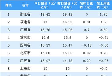 2018年9月20日全国各省市生猪价格排行榜:浙江省猪价最高(附排名)