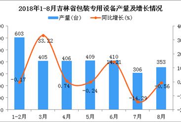 2018年1-8月吉林省包装专用设备产量及增长情况分析(附图)