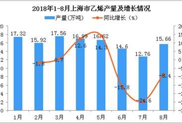 2018年1-8月上海市乙烯产量及增长情况分析:同比下降3.5%