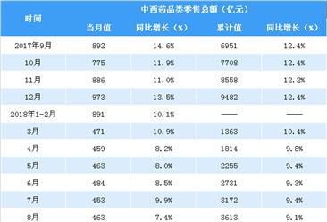 2018年1-8月全国中西药品零售数据分析:零售额同比增长9.1%(表)
