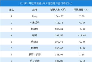 2018年8月运动健身APP月活跃用户排行榜TOP10